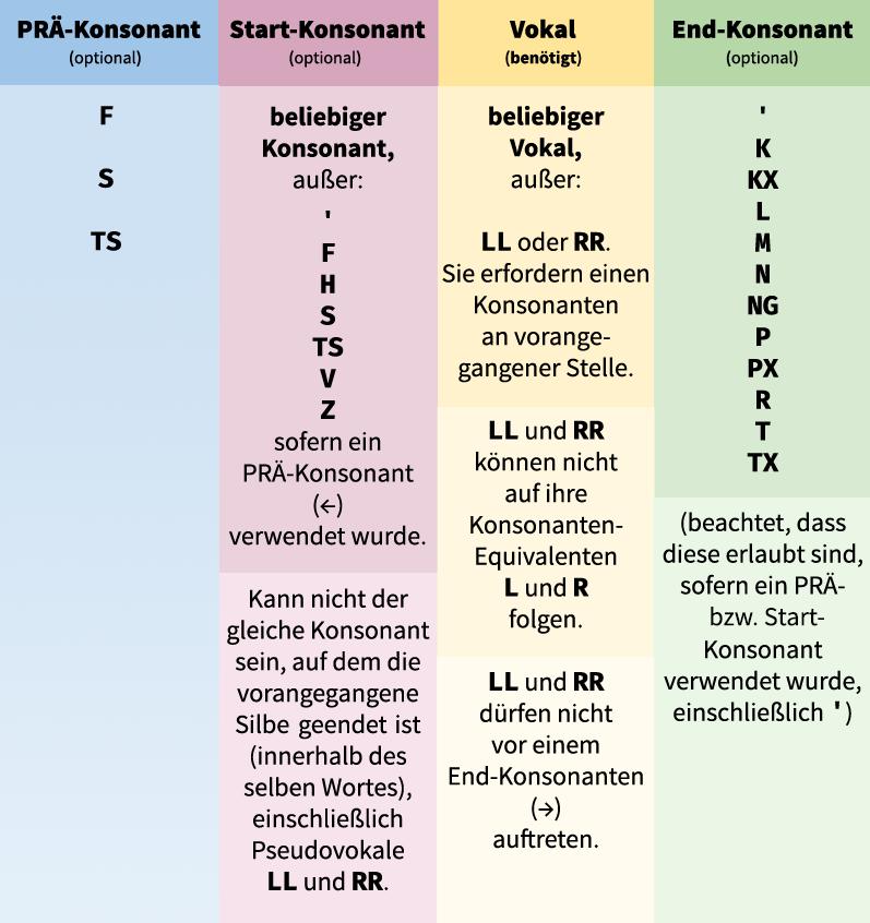 Lektion 30: Silben-Anatomie - Nume Ko!